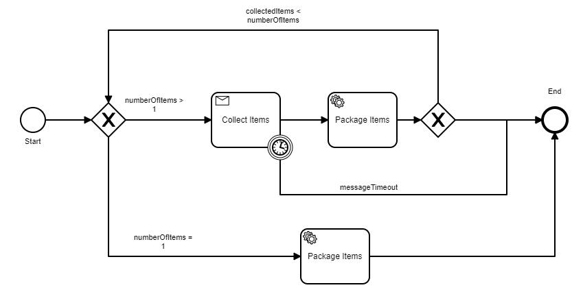 bpmn-workflow